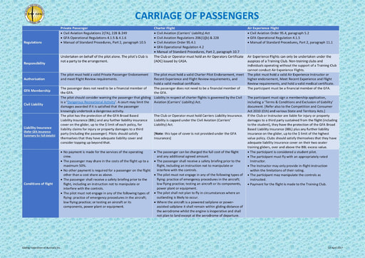 Carriage of Passengers