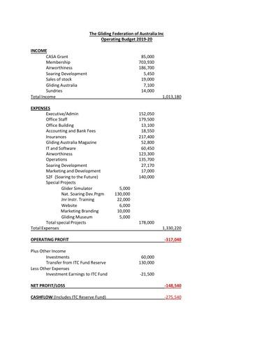 GFA Budget Summary 2019 20